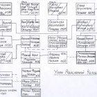 Схема родословных поисков, составленная А.В.Чельцовым
